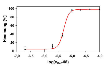 Dose-response curve for copper sulfate in bacterial oxygen consumption inhibition test
