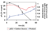 Online monitoring of pO2 and compared with carbon source depletion and product formation monitored off-line